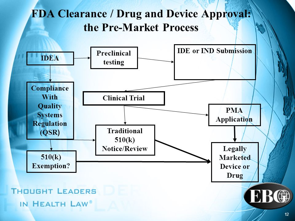 FDA Clearance / Drug and Device Approval: the Pre-Market Process