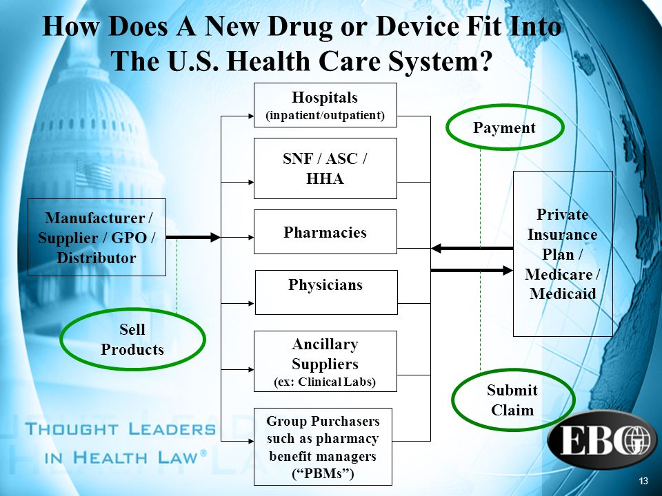 How Does A New Drug or Device Fit Into The U.S. Health Care System