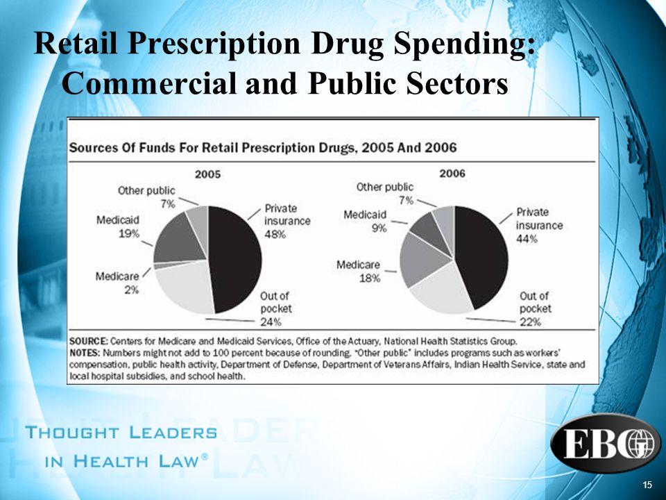 Retail Prescription Drug Spending: Commercial and Public Sectors
