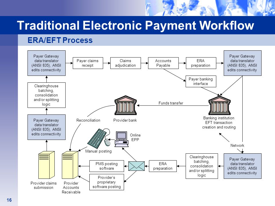 Traditional Electronic Payment Workflow