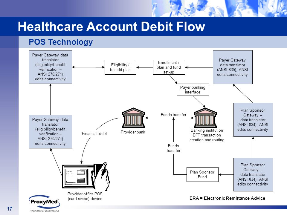 Healthcare Account Debit Flow
