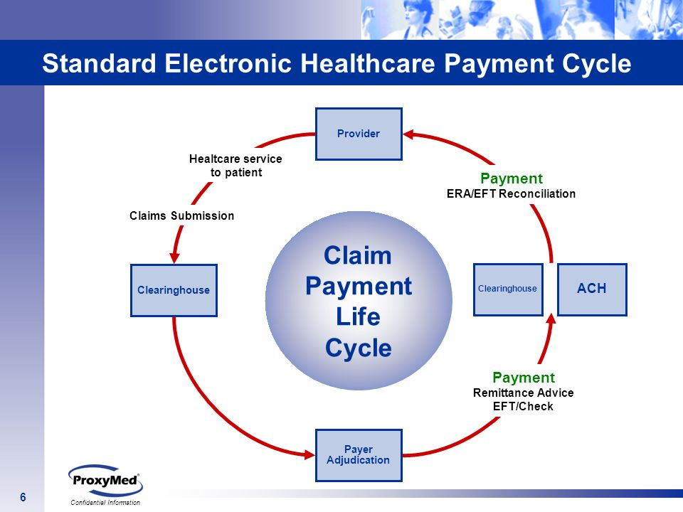 Standard Electronic Healthcare Payment Cycle