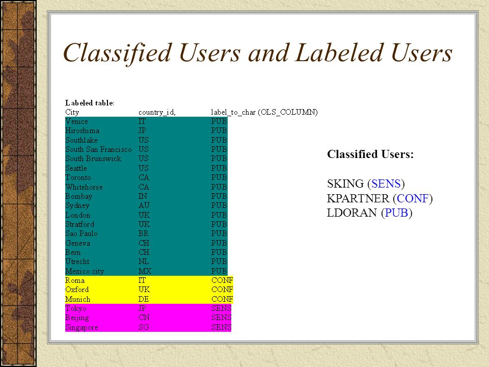 Classified Users and Labeled Users