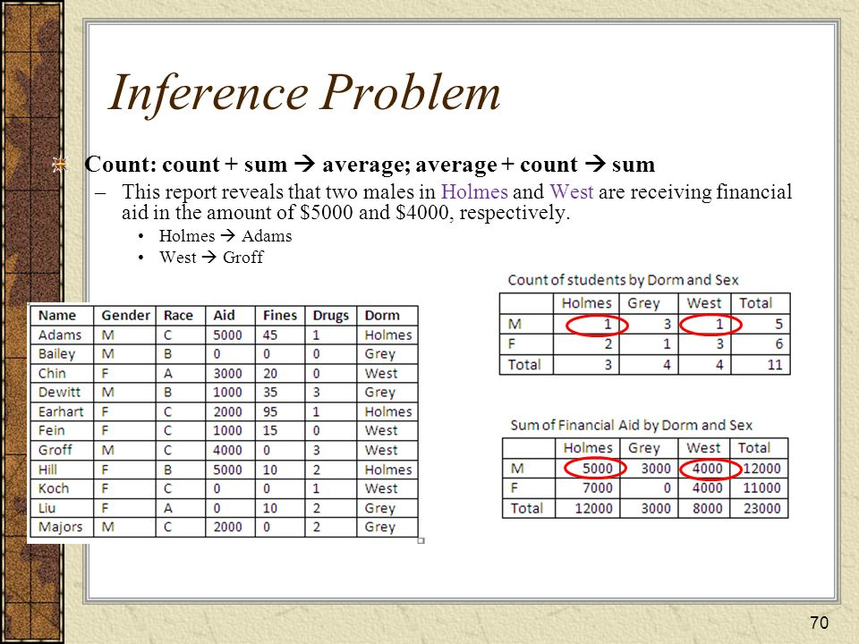 Inference Problem Count: count + sum  average; average + count  sum