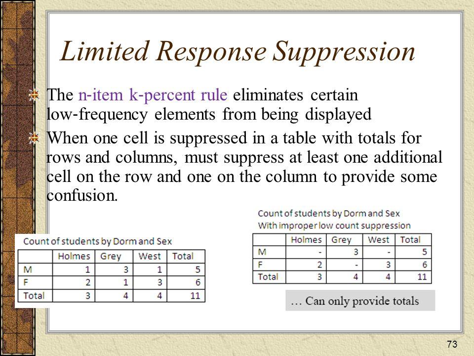 Limited Response Suppression