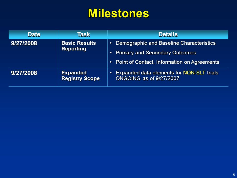Milestones Date Task Details 9/27/2008 Basic Results Reporting
