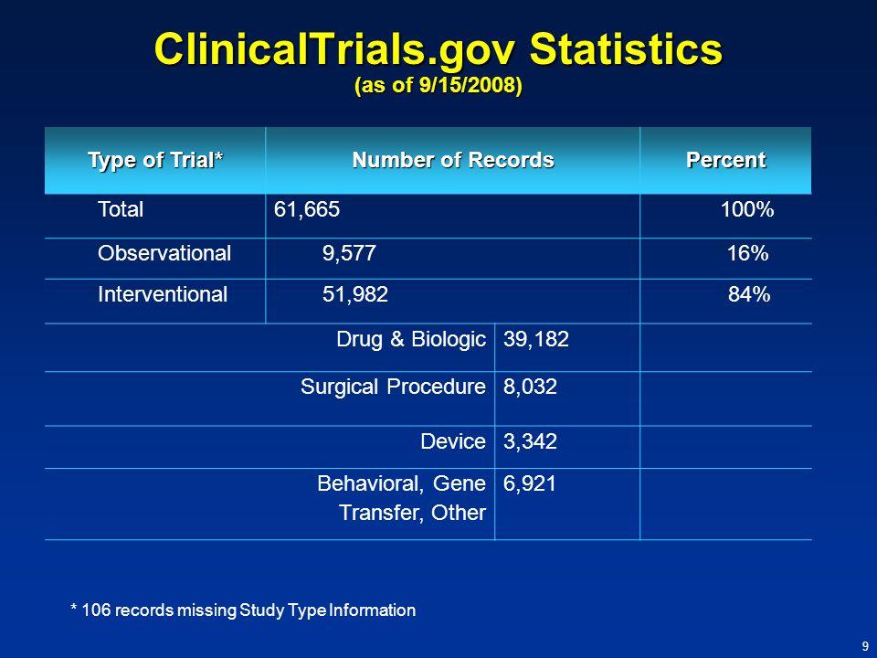ClinicalTrials.gov Statistics (as of 9/15/2008)