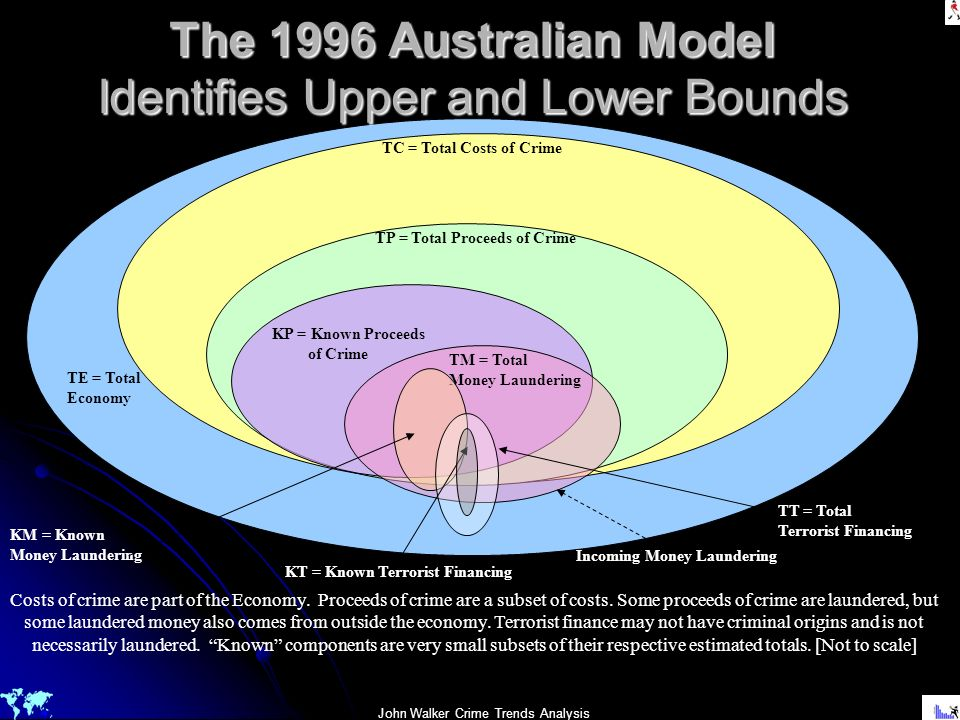 The 1996 Australian Model Identifies Upper and Lower Bounds