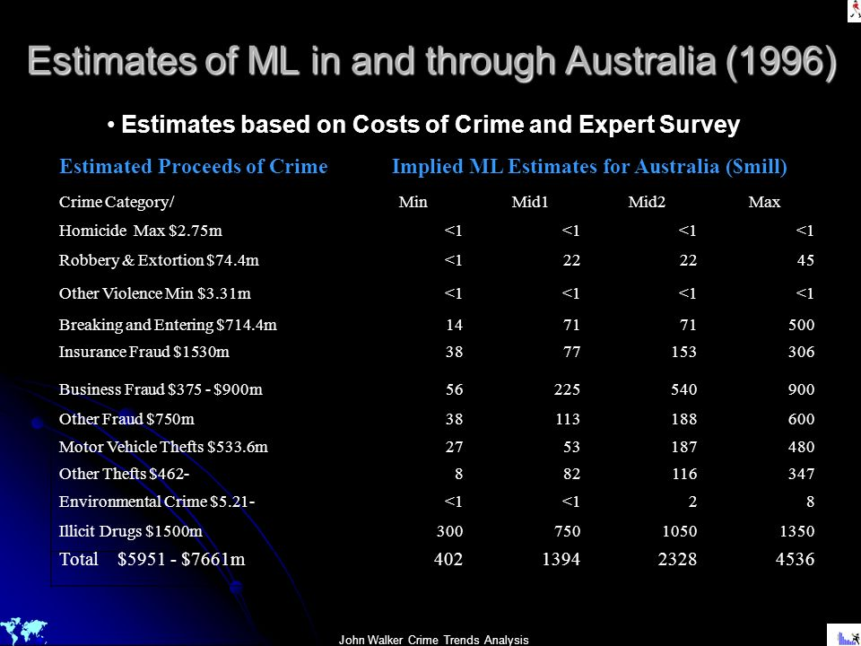 Estimates of ML in and through Australia (1996)