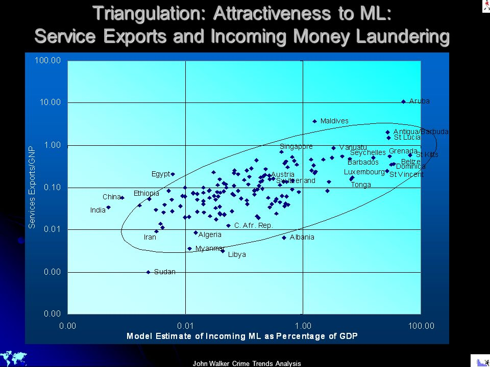 Triangulation: Attractiveness to ML: Service Exports and Incoming Money Laundering