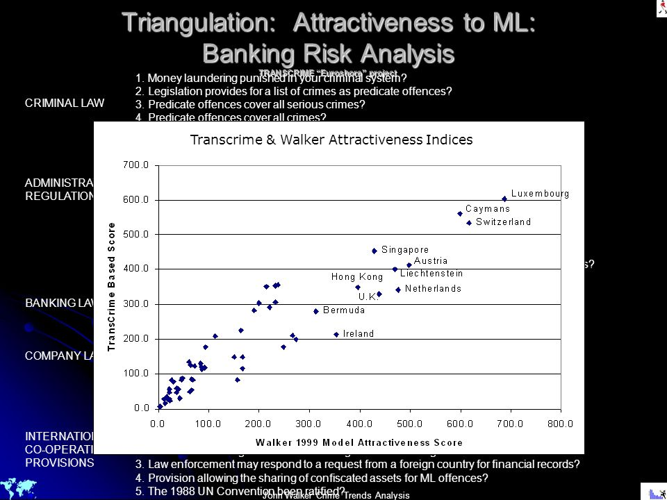 Triangulation: Attractiveness to ML: Banking Risk Analysis TRANSCRIME Euroshore project