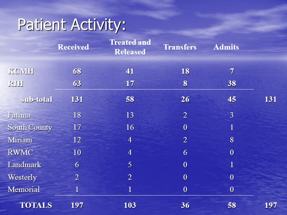 Patient Activity: Received Treated and Released Transfers Admits KCMH