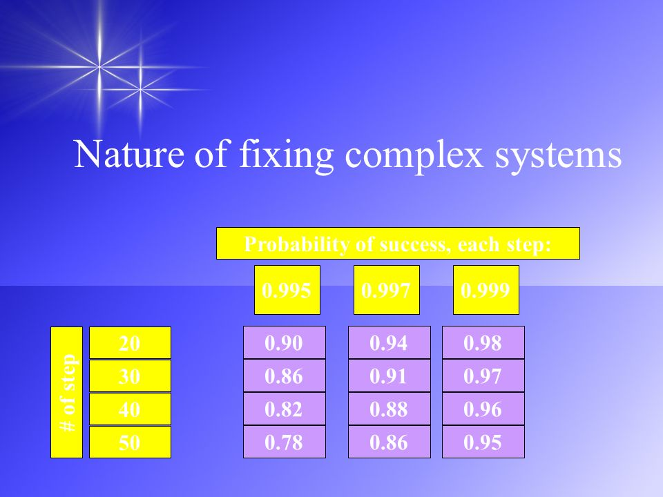 Nature of fixing complex systems