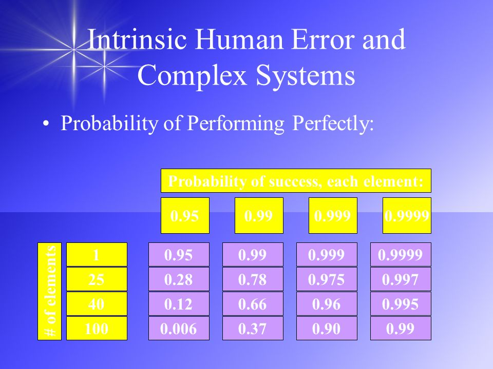Intrinsic Human Error and Complex Systems