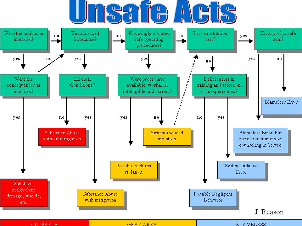 Responses to Unsafe Acts