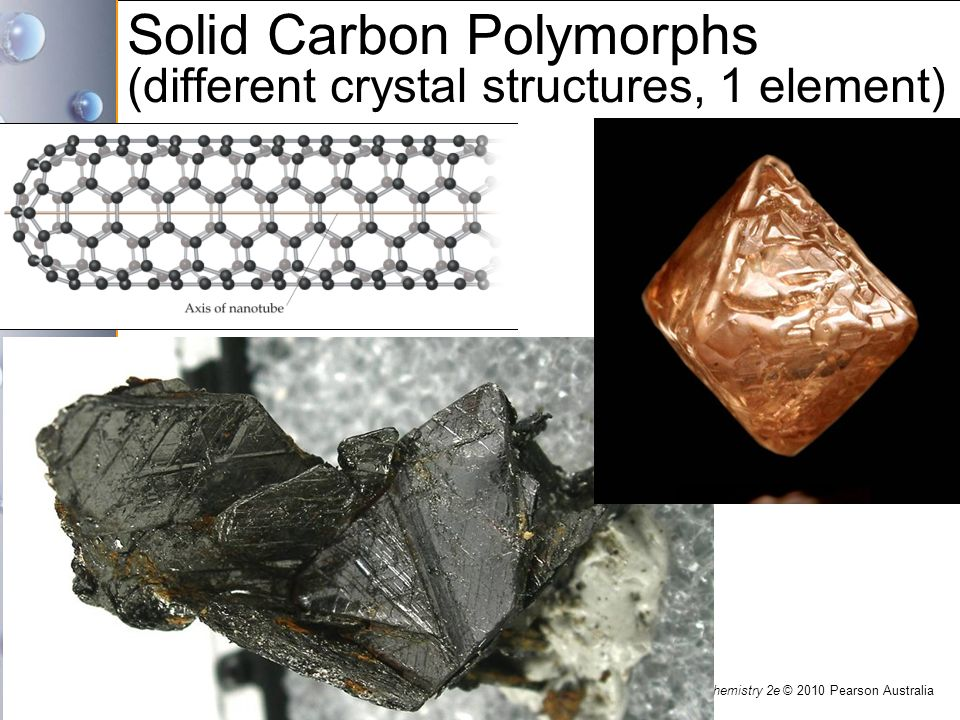 Solid Carbon Polymorphs (different crystal structures, 1 element)