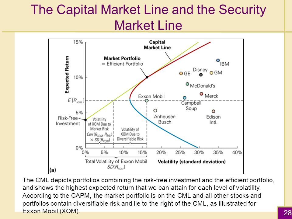 how to find the risk free rate in capm