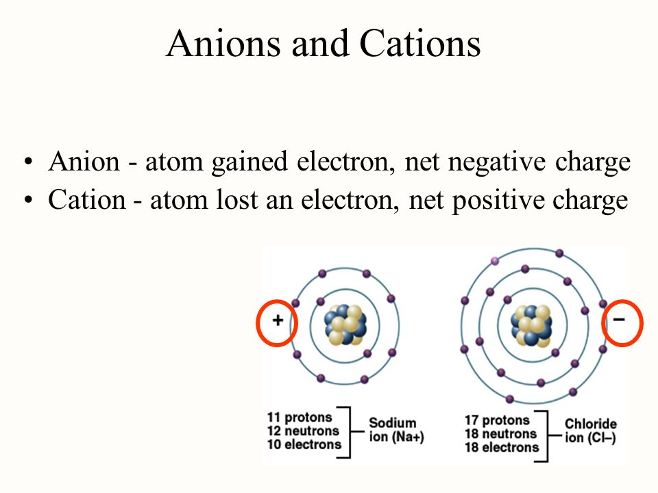 how to find cation and anion charges