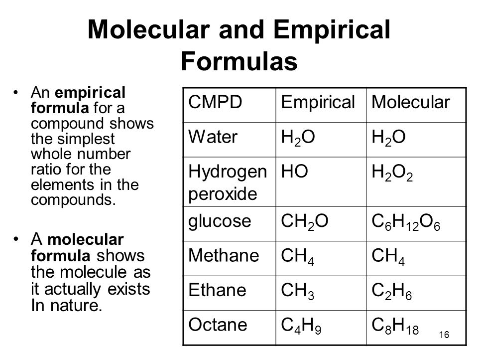 water and empirical formula Start studying chemistry learn vocabulary, terms, and more with flashcards, games what is the empirical formula of vanilla i fthe beaker of water contains 80g of ice and 620g of water initially at 00ºc.