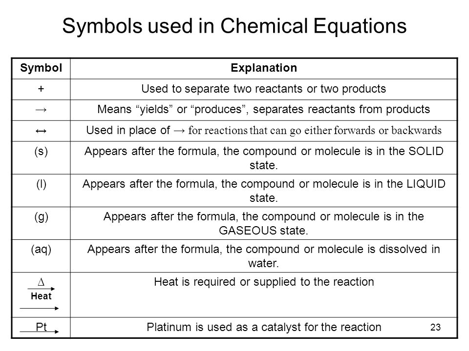 Symbols Used During Chemical Reactions