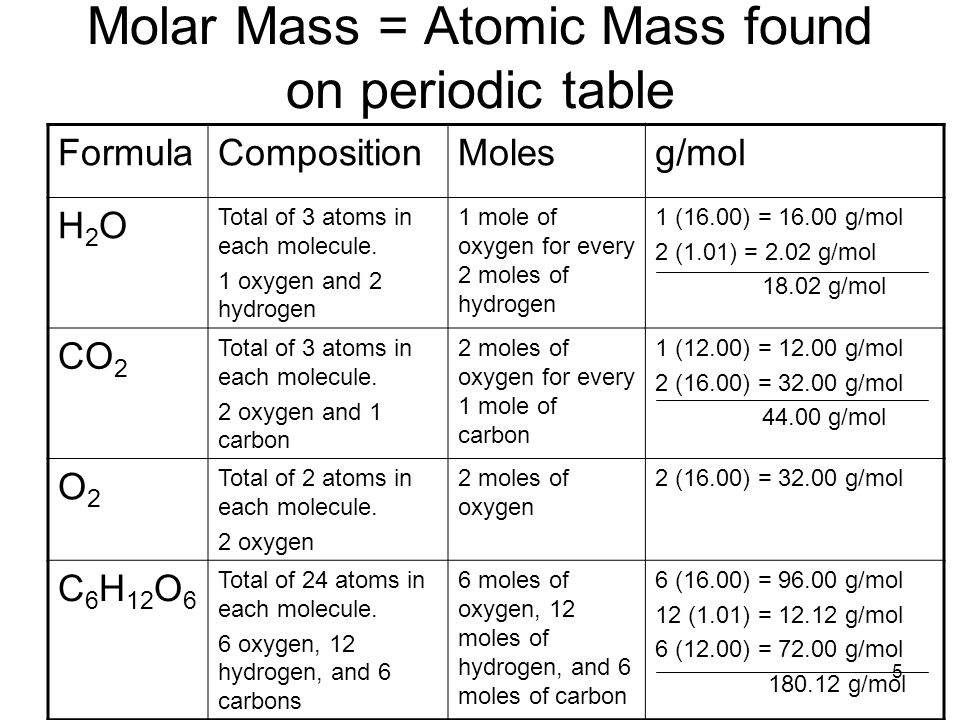 The mole and chemical equations ppt download 5 molar mass atomic mass found on periodic table urtaz Gallery