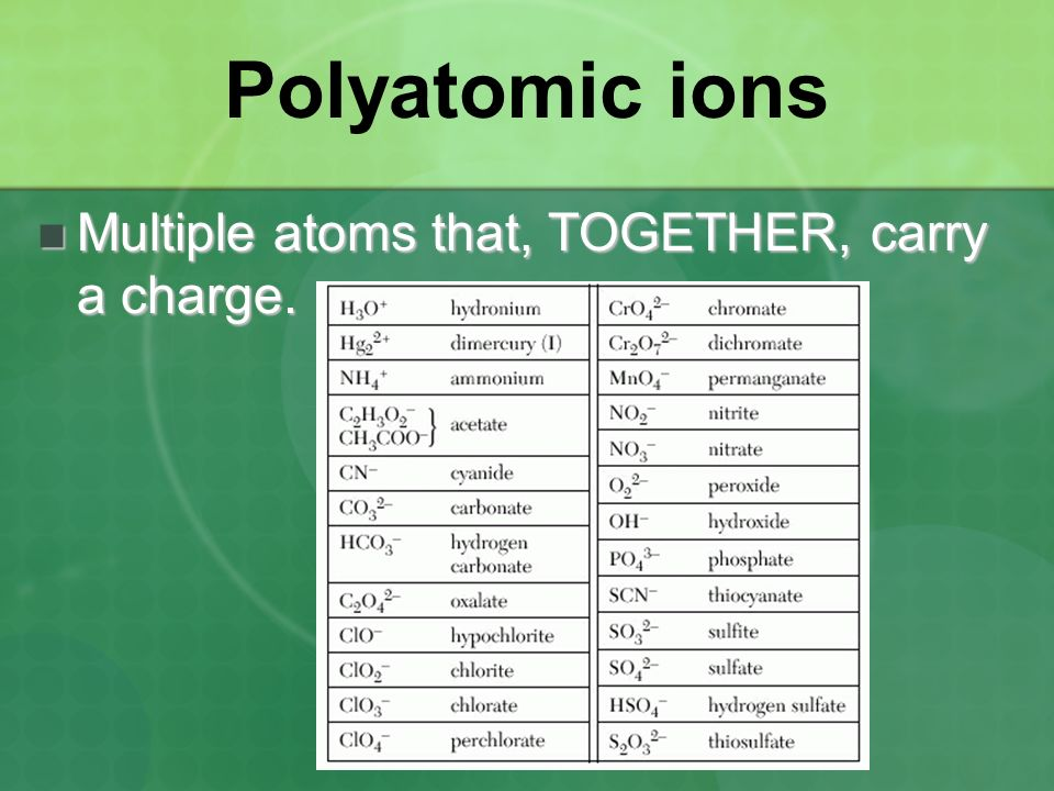 Polyatomic ions Multiple atoms that, TOGETHER, carry a charge.
