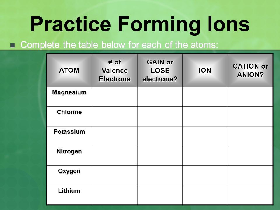 Practice Forming Ions Complete the table below for each of the atoms: