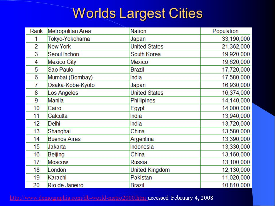 Worlds Largest Cities http://www.demographia.com/db-world-metro2000.htm accessed February 4, 2008