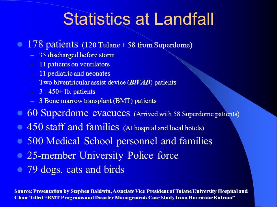 Statistics at Landfall
