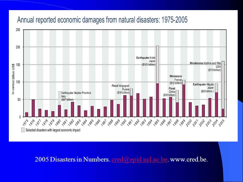 2005 Disasters in Numbers. cred@epid.ucl.ac.be. www.cred.be.
