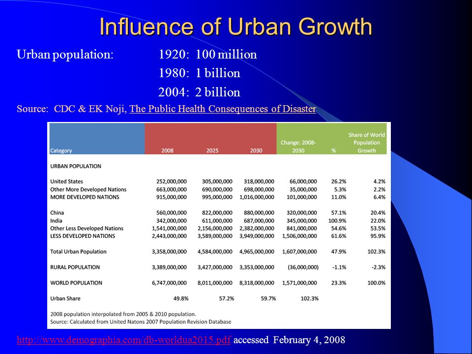 Influence of Urban Growth