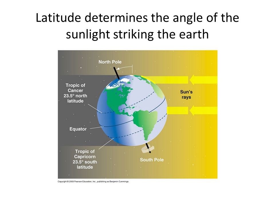 Latitude determines the angle of the sunlight striking the earth