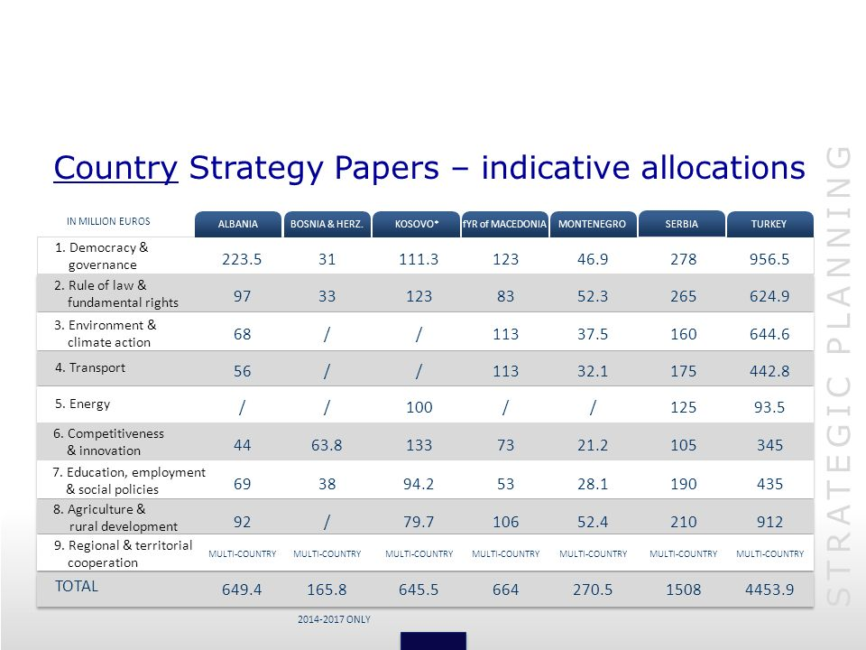 Country Strategy Papers – indicative allocations
