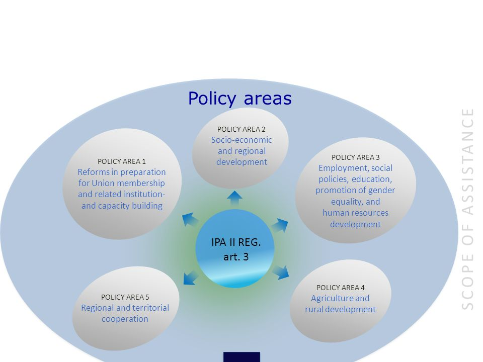 Policy areas Scope of assistance IPA II REG. art. 3