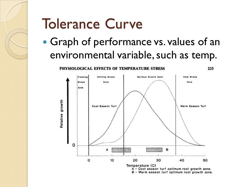 Tolerance Curve Graph of performance vs. values of an environmental variable, such as temp.