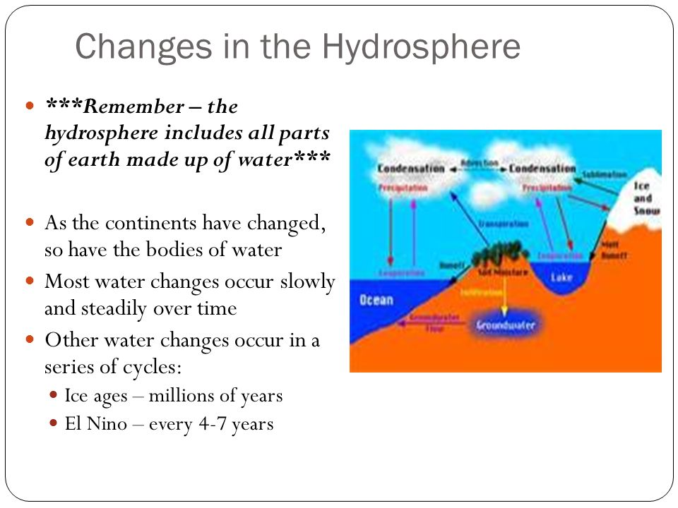 Changes in the Hydrosphere