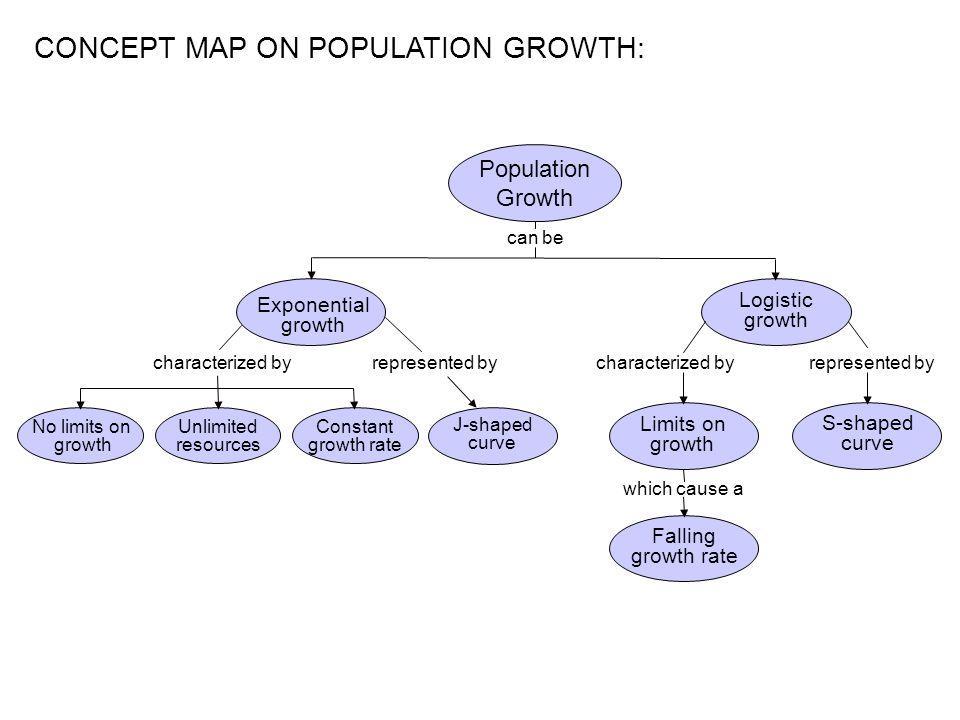 Population Concept Map.Pictures Of Population Ecology Concept Map Kidskunst Info
