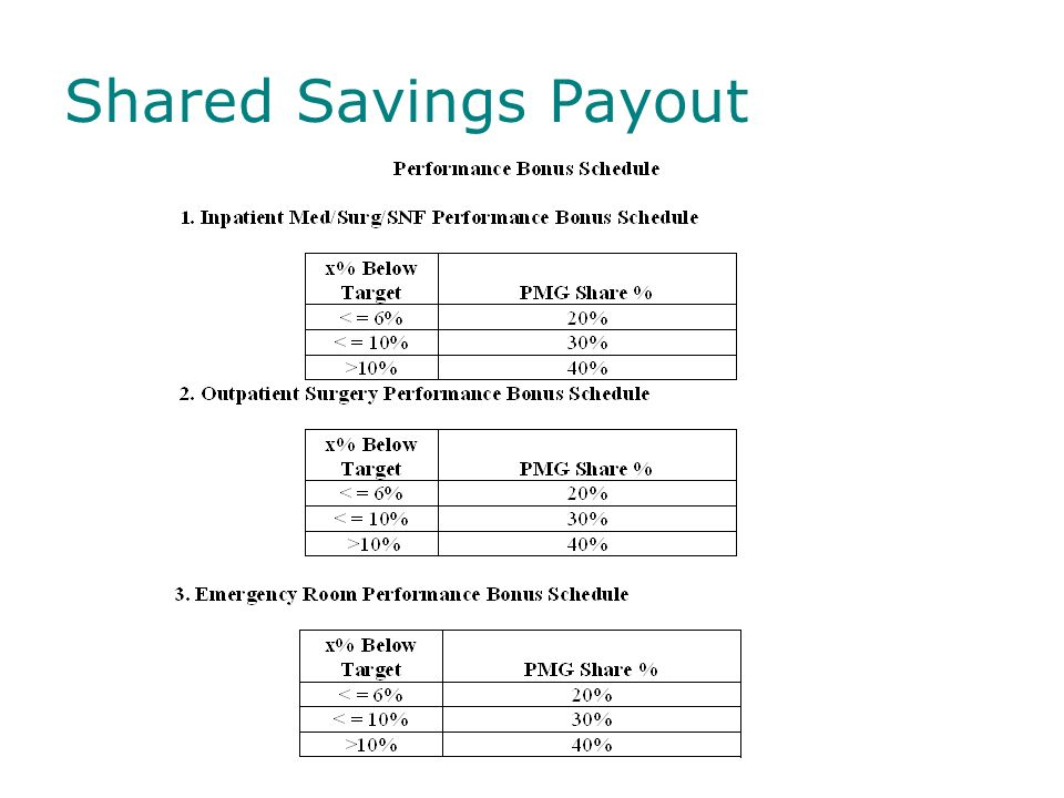 Shared Savings Payout