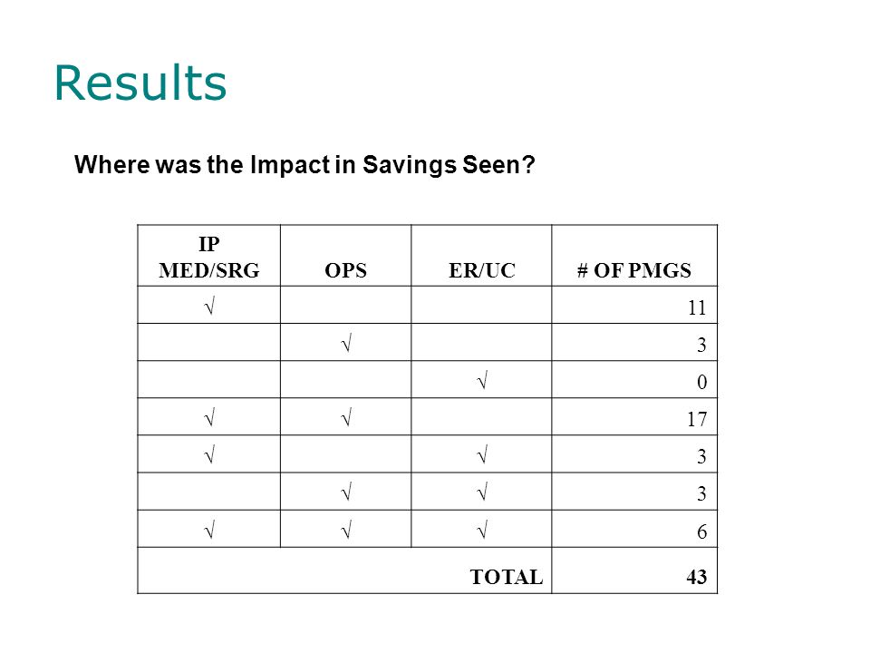 Results Where was the Impact in Savings Seen IP MED/SRG OPS ER/UC