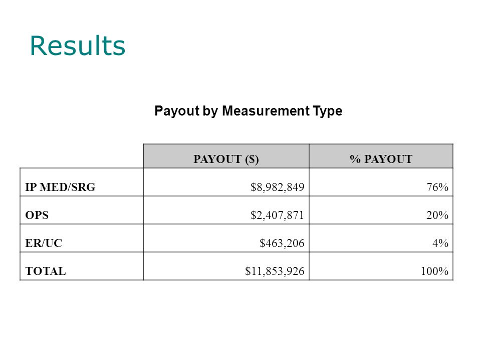 Payout by Measurement Type