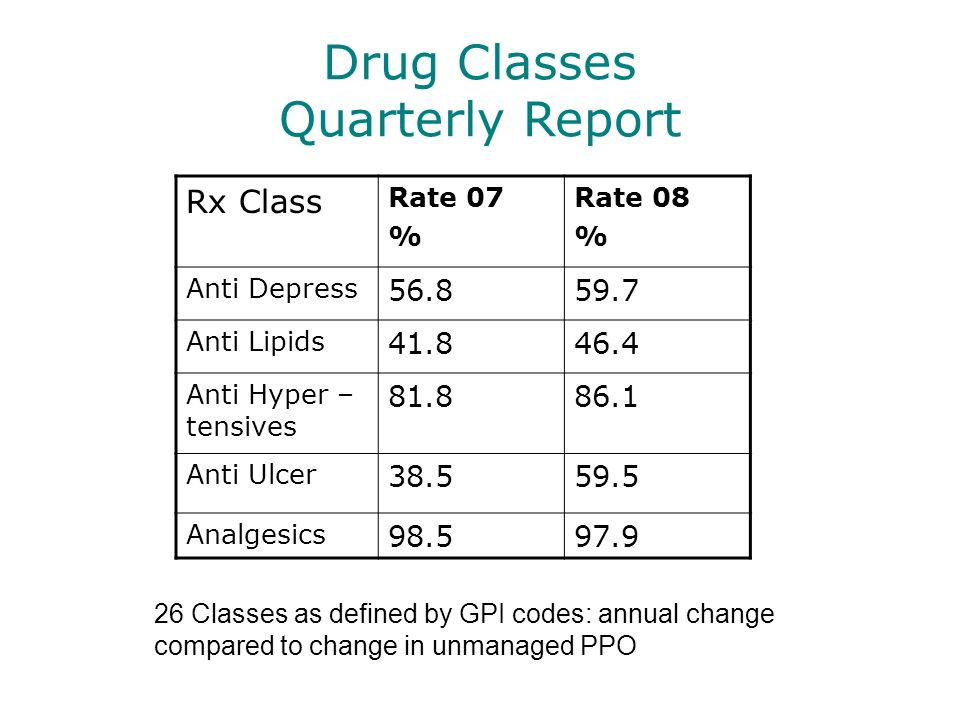 Drug Classes Quarterly Report