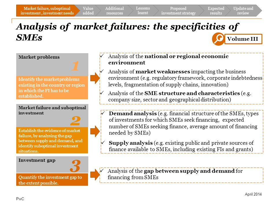 market structure and market failures in Market failure and the role of government – an imperfect market outcome can be corrected by a change in the incentive structure or reallocation of resources economists often differ in their opinion about the type of market failure and the corrective measures required to resolve it what is a .