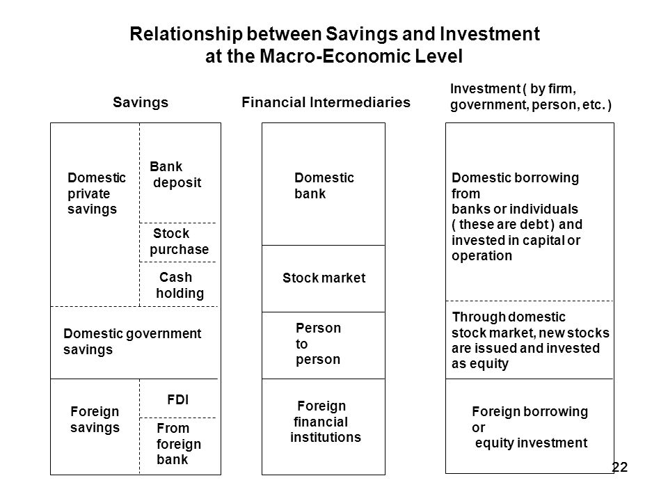 relationship between economic conditions and financial markets