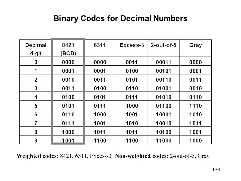 Binary Codes for Decimal Numbers