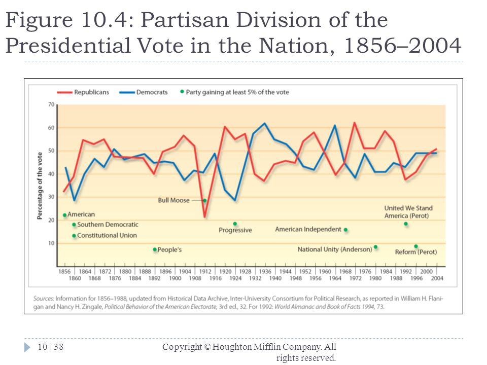 Figure 10.4: Partisan Division of the Presidential Vote in the Nation, 1856–2004