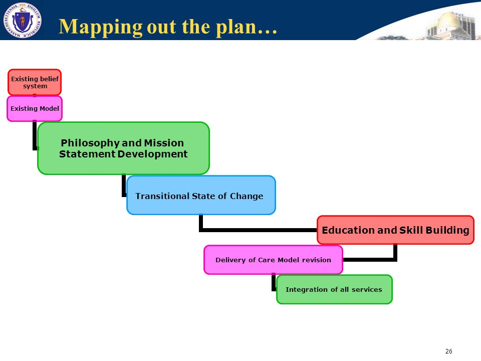 Mapping out the plan…