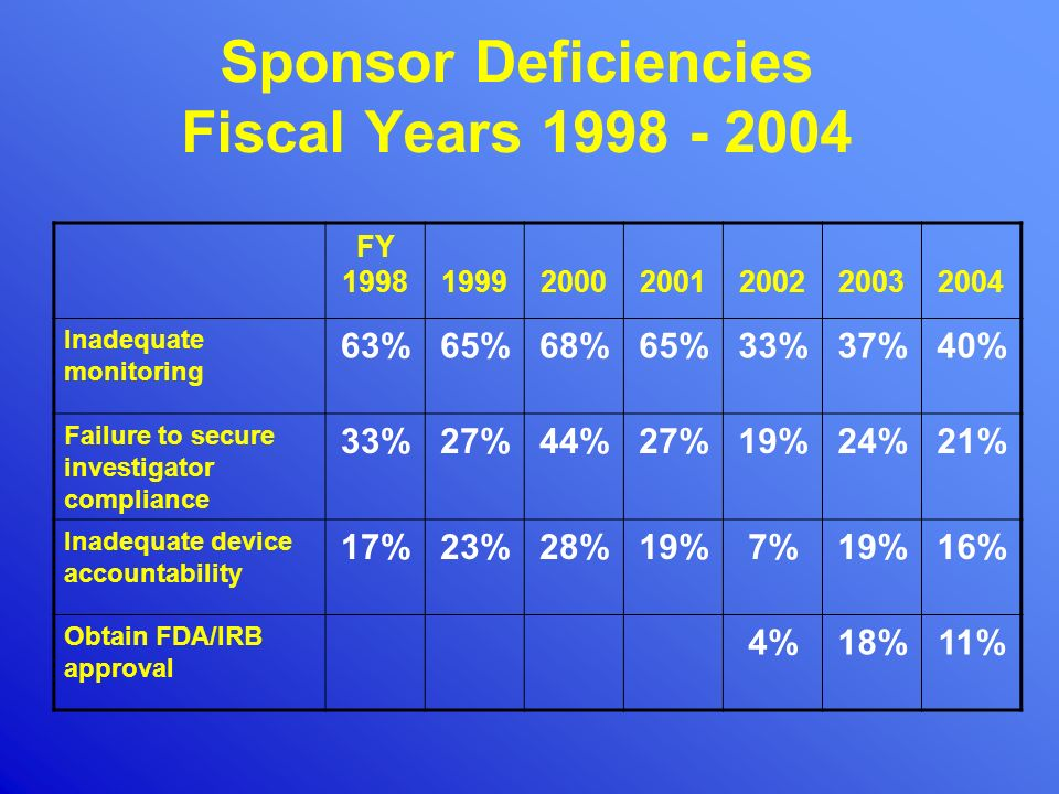 Sponsor Deficiencies Fiscal Years 1998 - 2004