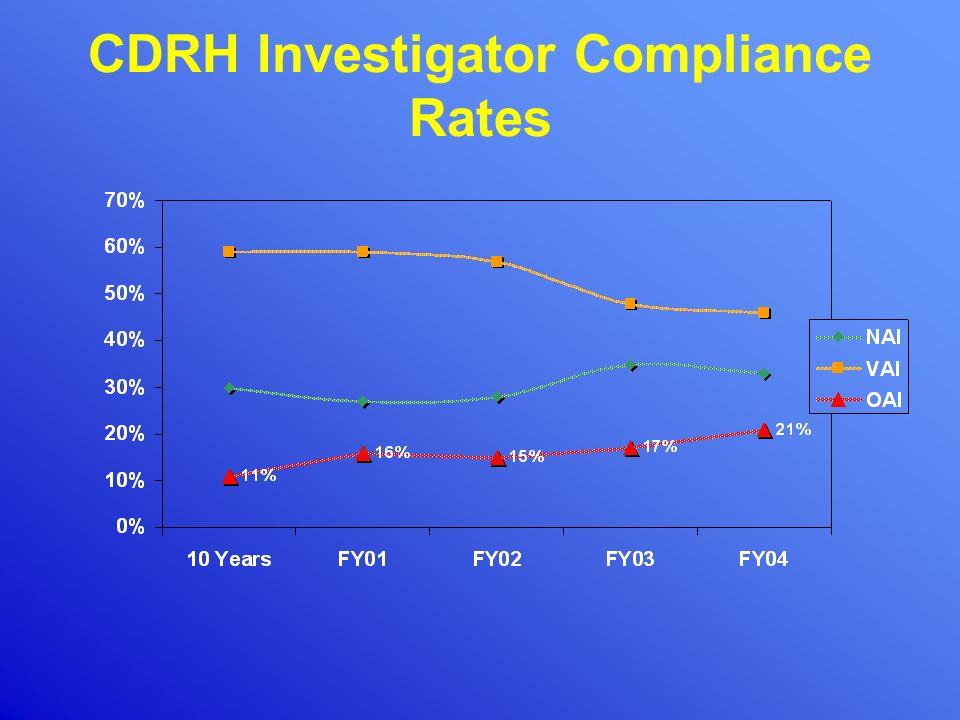 CDRH Investigator Compliance Rates
