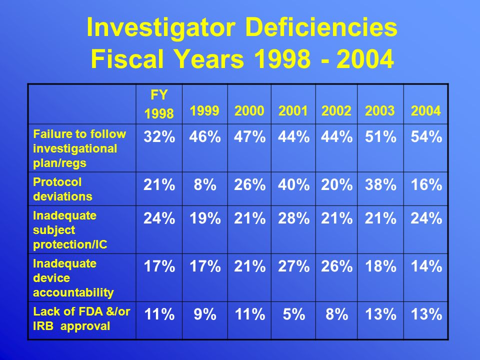 Investigator Deficiencies Fiscal Years 1998 - 2004