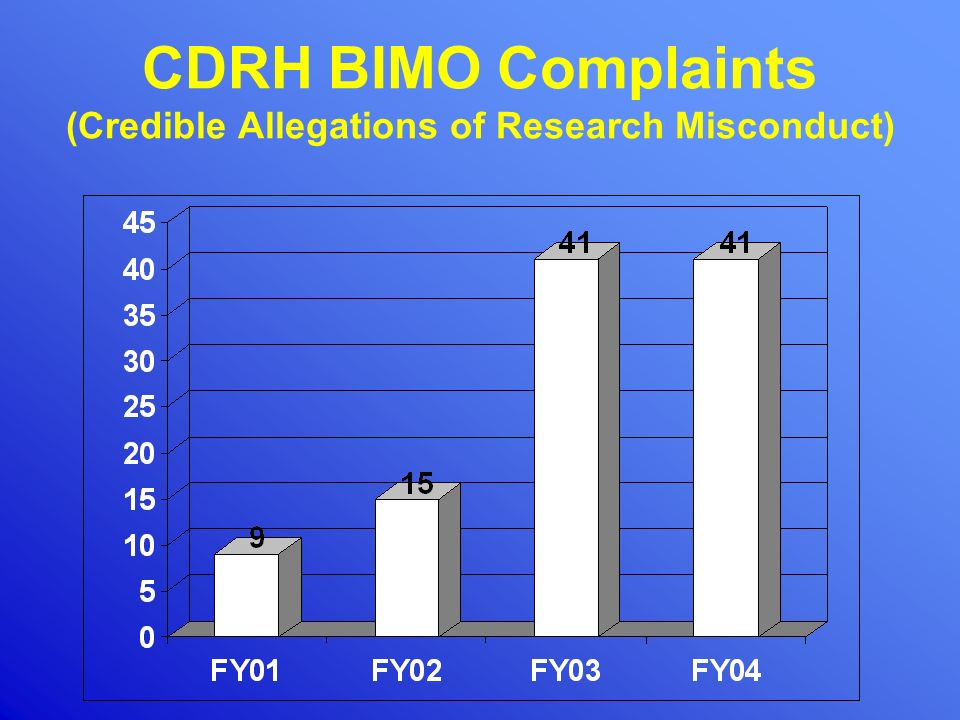 CDRH BIMO Complaints (Credible Allegations of Research Misconduct)